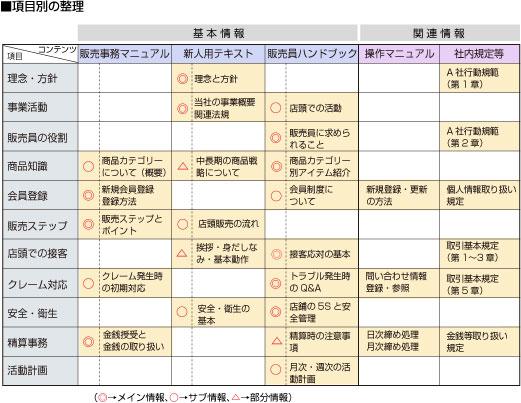 業務マニュアル類:項目別の分類