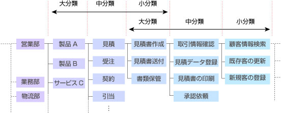 業務マニュアル:業務体系の階層