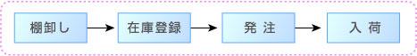 業務マニュアル:業務ユニットの類型_直列型