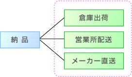 業務マニュアル:業務ユニットの類型_分岐型
