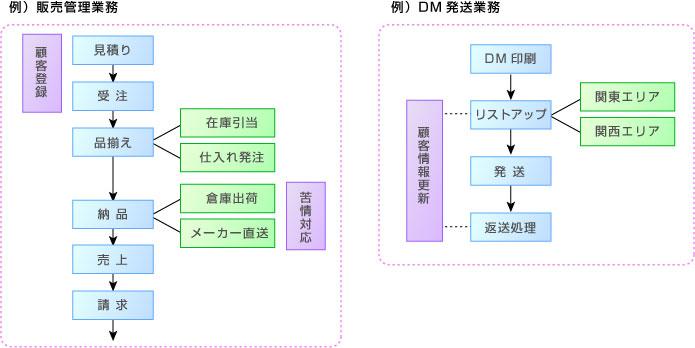 業務マニュアル:業務ユニットの類型_混合型