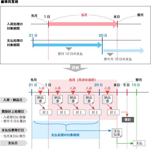 業務マニュアル:業務のサイクルとタイミングの図