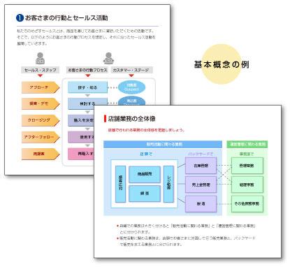 業務マニュアル:基本概念の図解例